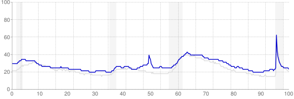 Mississippi monthly unemployment rate chart from 1990 to September 2021